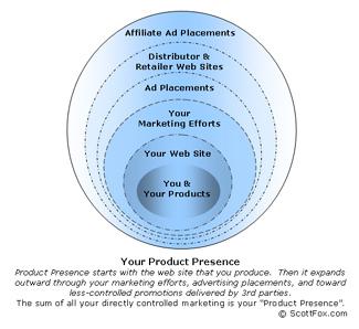 Productpresence325web